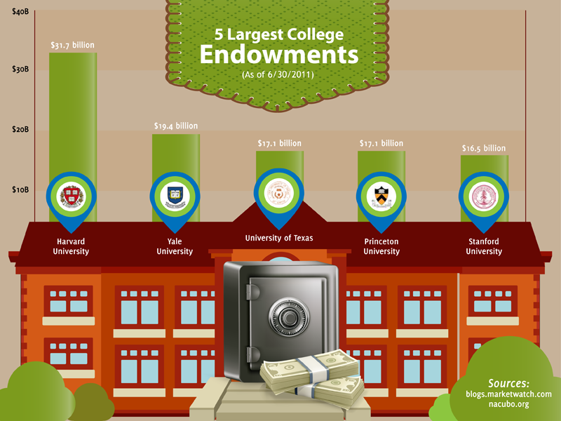 University Endowments, College Endowment, University Endowment, Endowments at Colleges