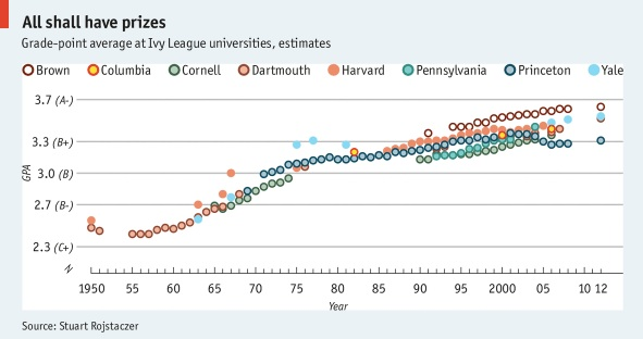 Grade Inflation at Ivies, Ivy Grade Inflation, Grades at Ivies
