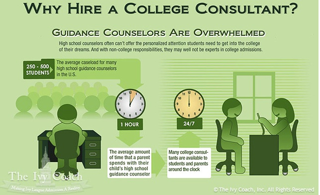 School Counselors, College Counselors, College Counselor to Student Ratio